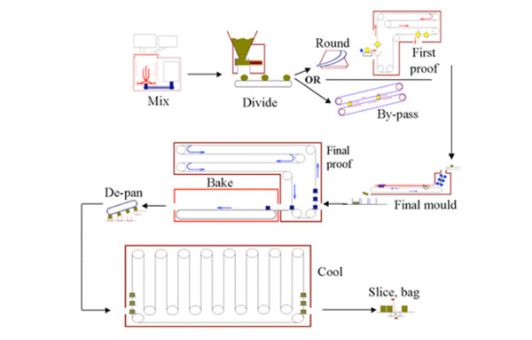 bread manufacturing process Bread potassium bromate, a suspected cancer-causing agent at certain levels old manufacturing process new industrial biotech process climate benefits.